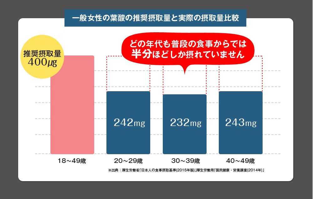葉酸の推奨摂取量と実際の摂取量
